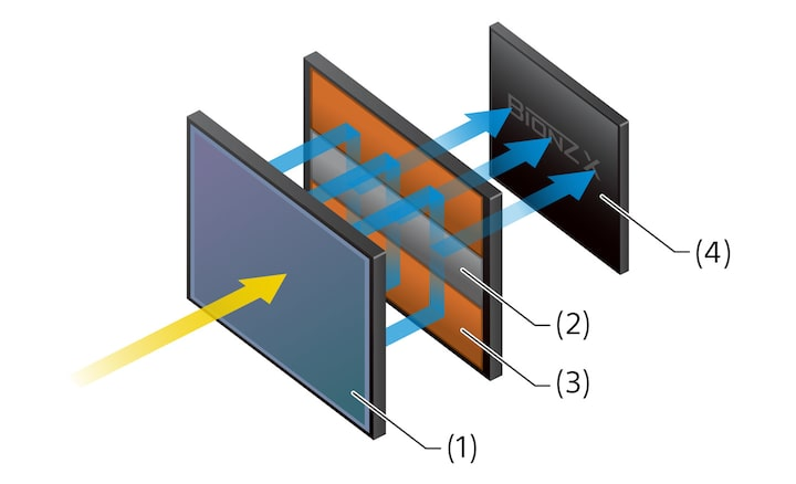 Full-frame stacked integral-memory CMOS sensor