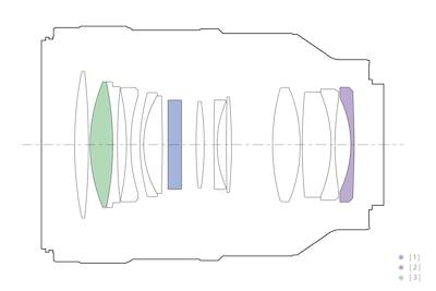 Lens Configuration
