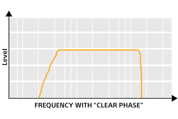 Frequency with Clear Phase