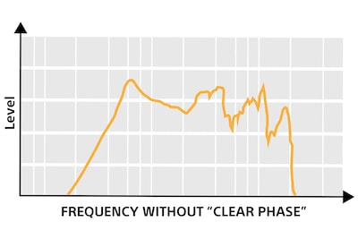 Frequency without Clear Phase